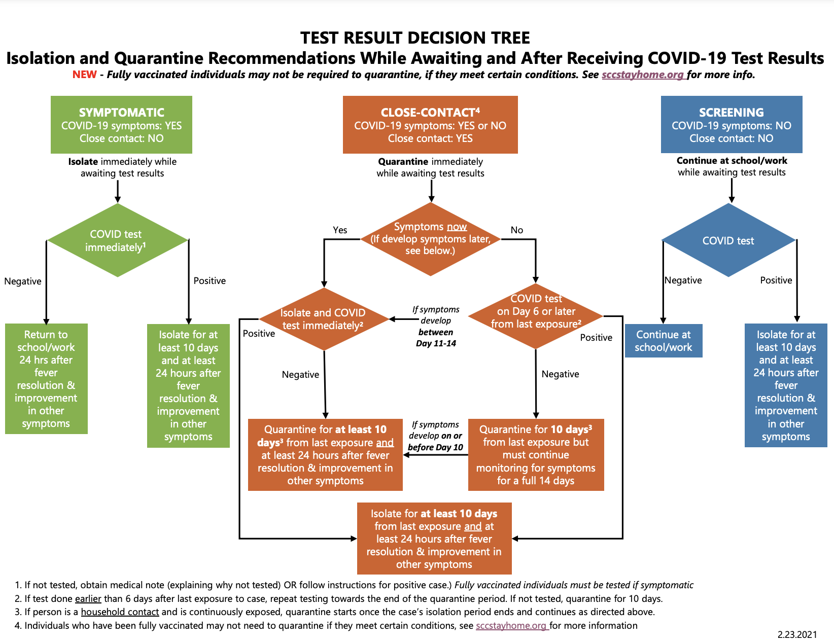 Test Results Decision Tree