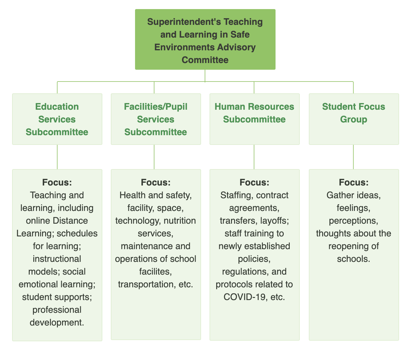Schools Reopening Committees and Subcommittees Org Chart