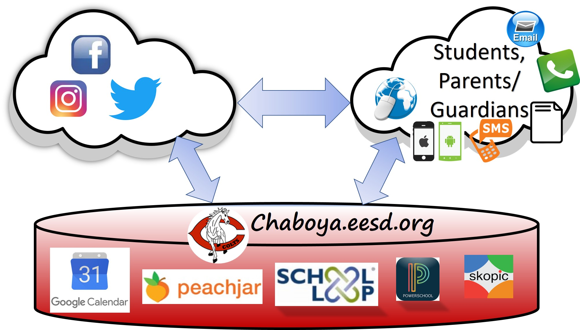 Visual representation of tools used by Chaboya to communicate to students and parents