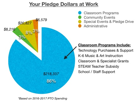 Your dollars at work pie chart